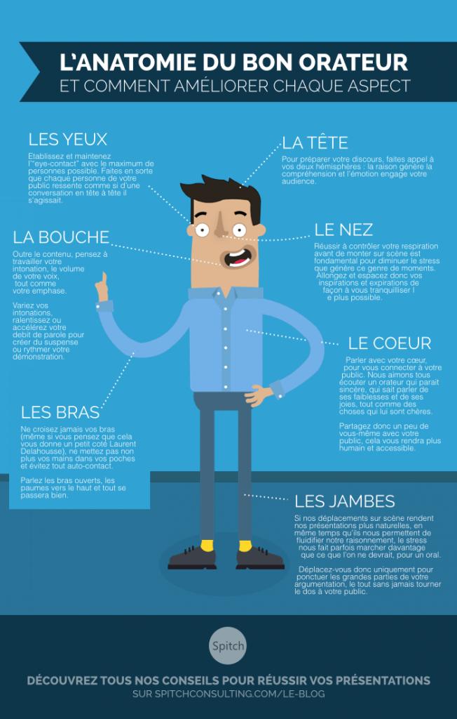 L'anatomie du bon orateur infographie